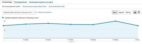 SEO оптимизация – отчет по времени загрузки страниц в Google Analytics