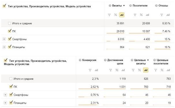 SEO оптимизация – отчет по устройствам в Яндекс.Метрике