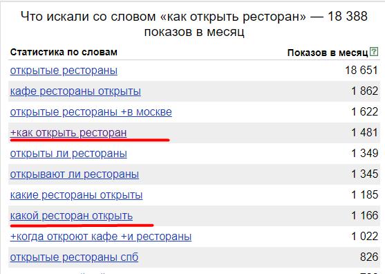 Поиск идей для лид-магнита в Яндекс Вордстате
