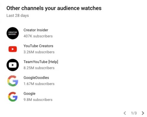 Список наиболее популярных у аудитории каналов в Творческой студии YouTube
