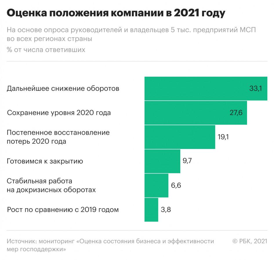 Оценка состояния российского бизнеса