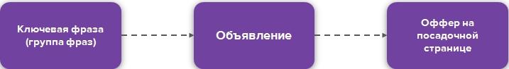 Рекламная связка в Яндекс.Директе