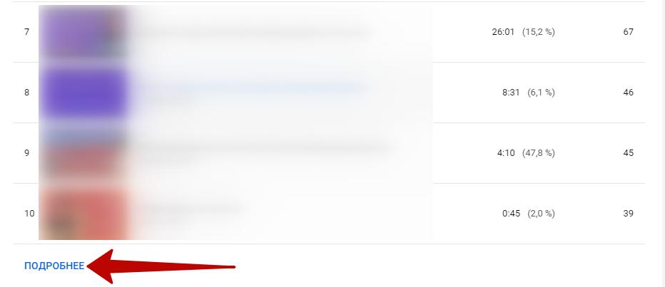 YouTube Аналитика – кнопка перехода в расширенный режим из карточки