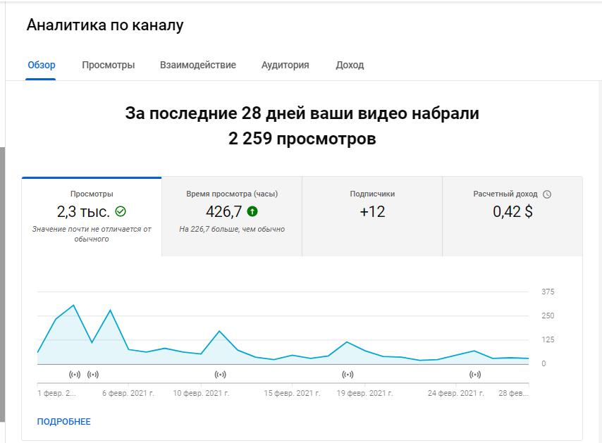 YouTube Аналитика – вкладка «Обзор»