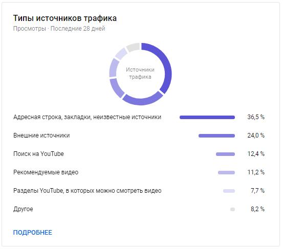 YouTube Аналитика – типы источников трафика
