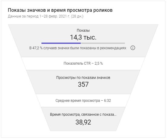 YouTube Аналитика – показы значков и время просмотра роликов