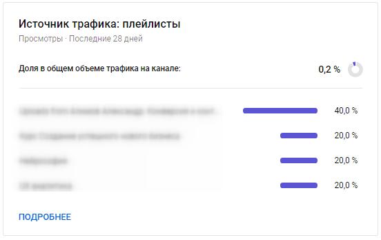YouTube Аналитика – трафик из плейлистов