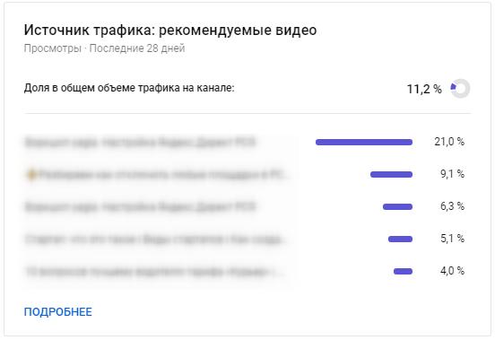 YouTube Аналитика – трафик из рекомендуемых видео