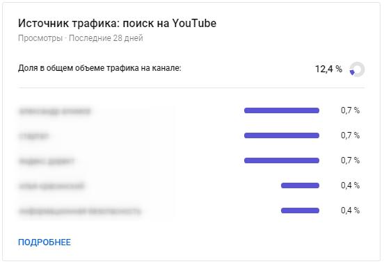 YouTube Аналитика – трафик из поиска