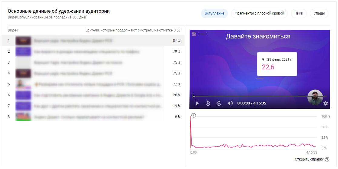 YouTube Аналитика – данные об удержании аудитории по каналу