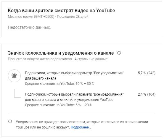 YouTube Аналитика – отчеты по времени просмотра и уведомлениям