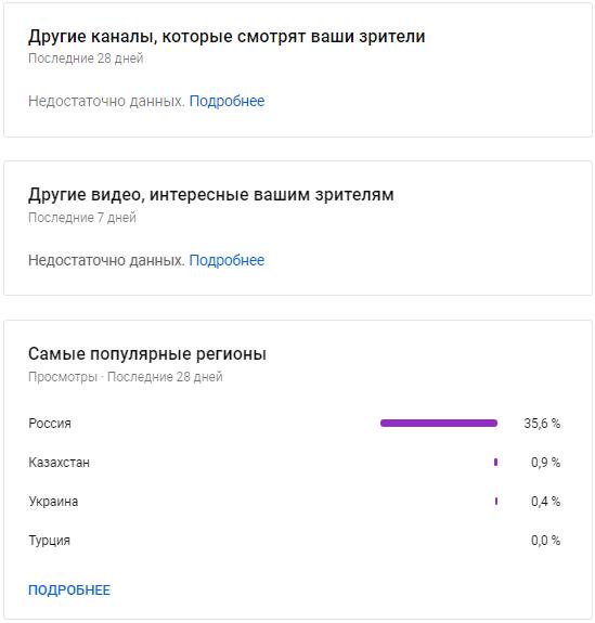 YouTube Аналитика – отчеты по каналам и видео,которые также смотрит аудитория, отчет по регионам