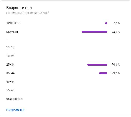 YouTube Аналитика – возраст и пол аудитории