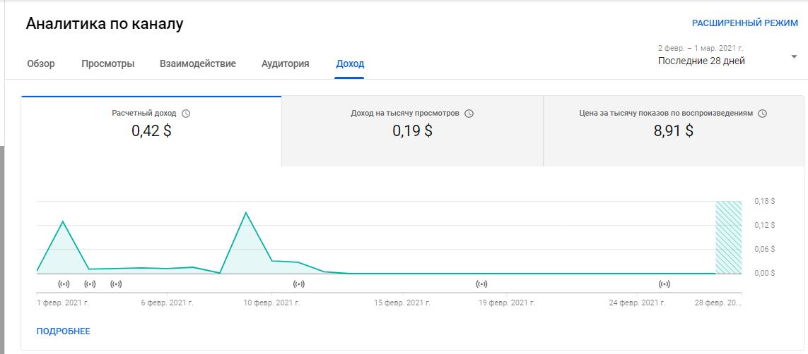 YouTube Аналитика – вкладка «Доход»