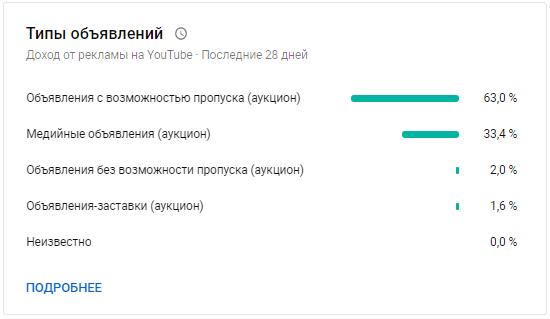 YouTube Аналитика – типы объявлений