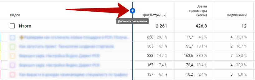 YouTube Аналитика – кнопка добавления дополнительного показателя