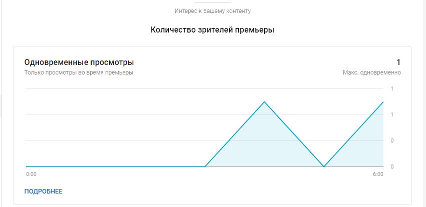 YouTube Аналитика – количество зрителей премьеры