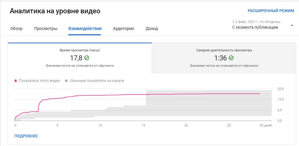 YouTube Аналитика – показатели по взаимодействию в сравнении