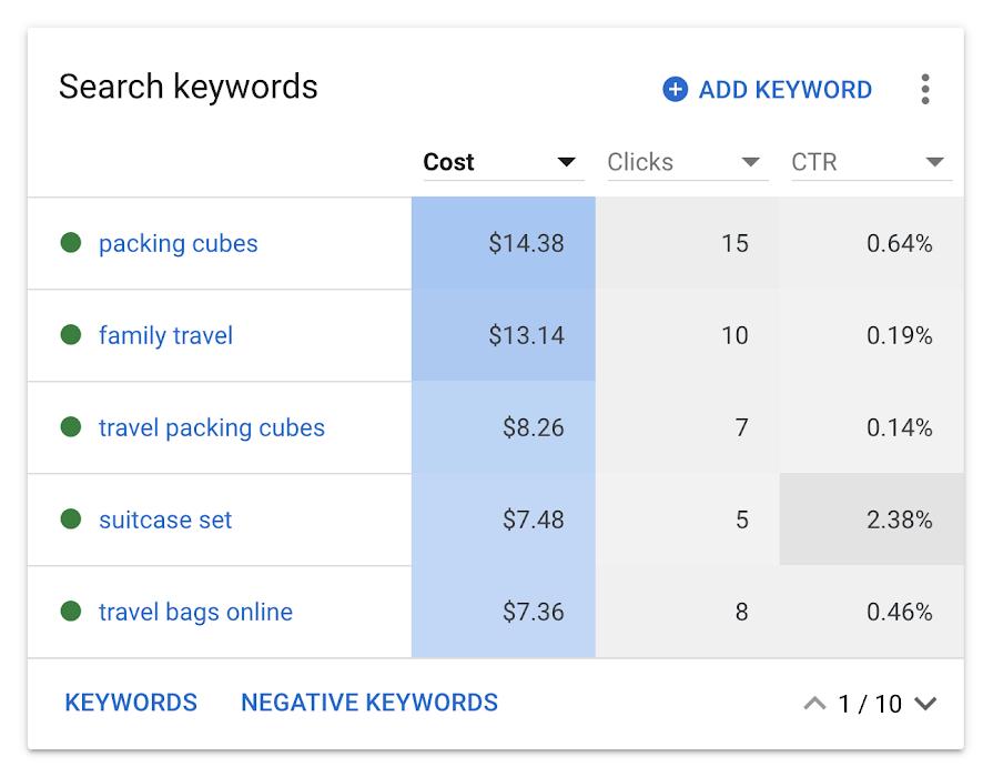 Просмотр эффективности кампании в Google Ads