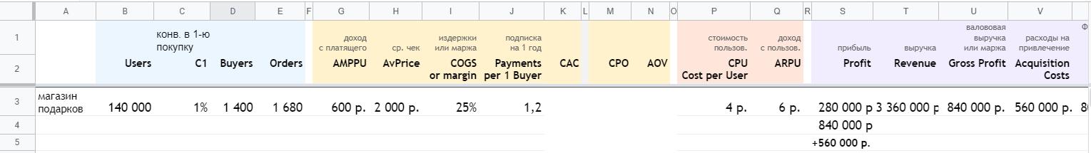 Юнит-экономика – шаблон от Ильи Красинского