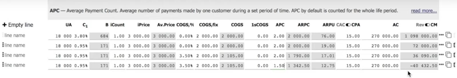 Юнит-экономика – пример расчета с учетом дополнительных данных