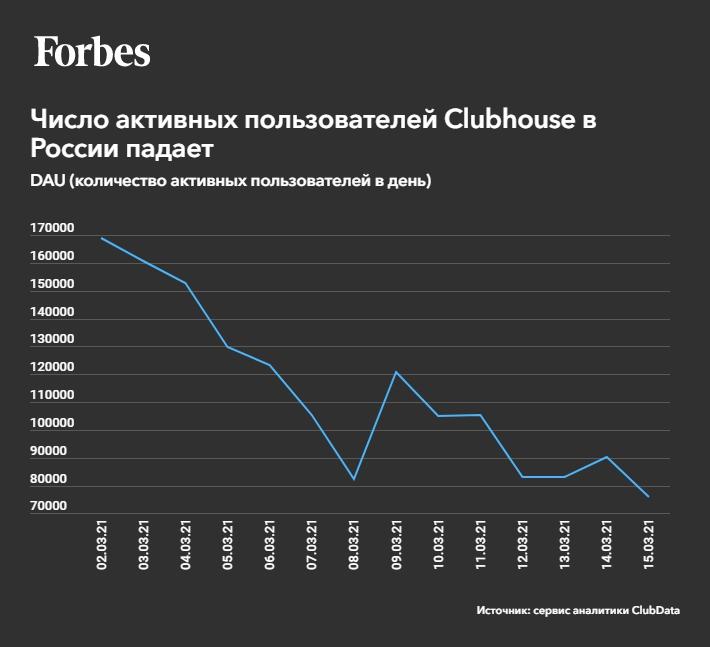 Динамика количества активных пользователей Clubhouse