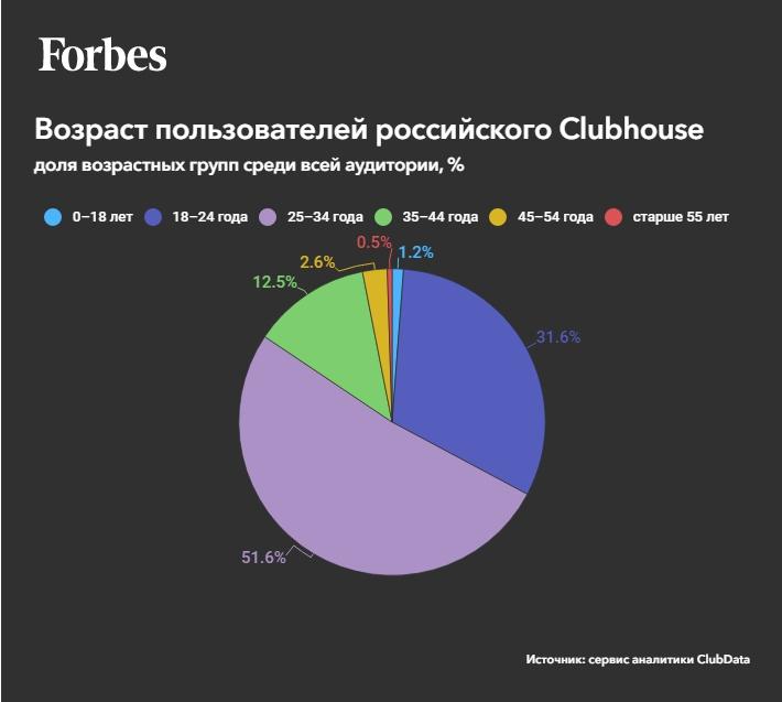 Возраст пользователей Clubhouse в России