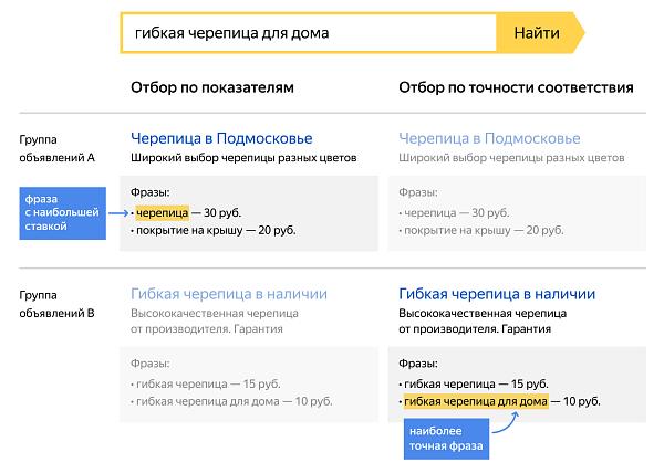 Новый принцип выбора объявлений на поиске Яндекса