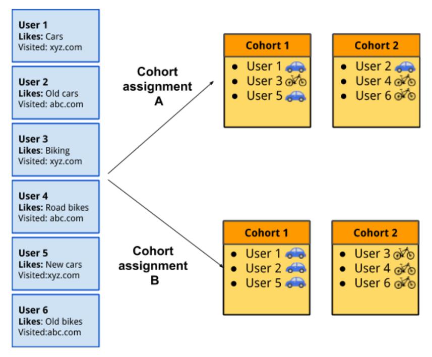 Схема работы FLoC
