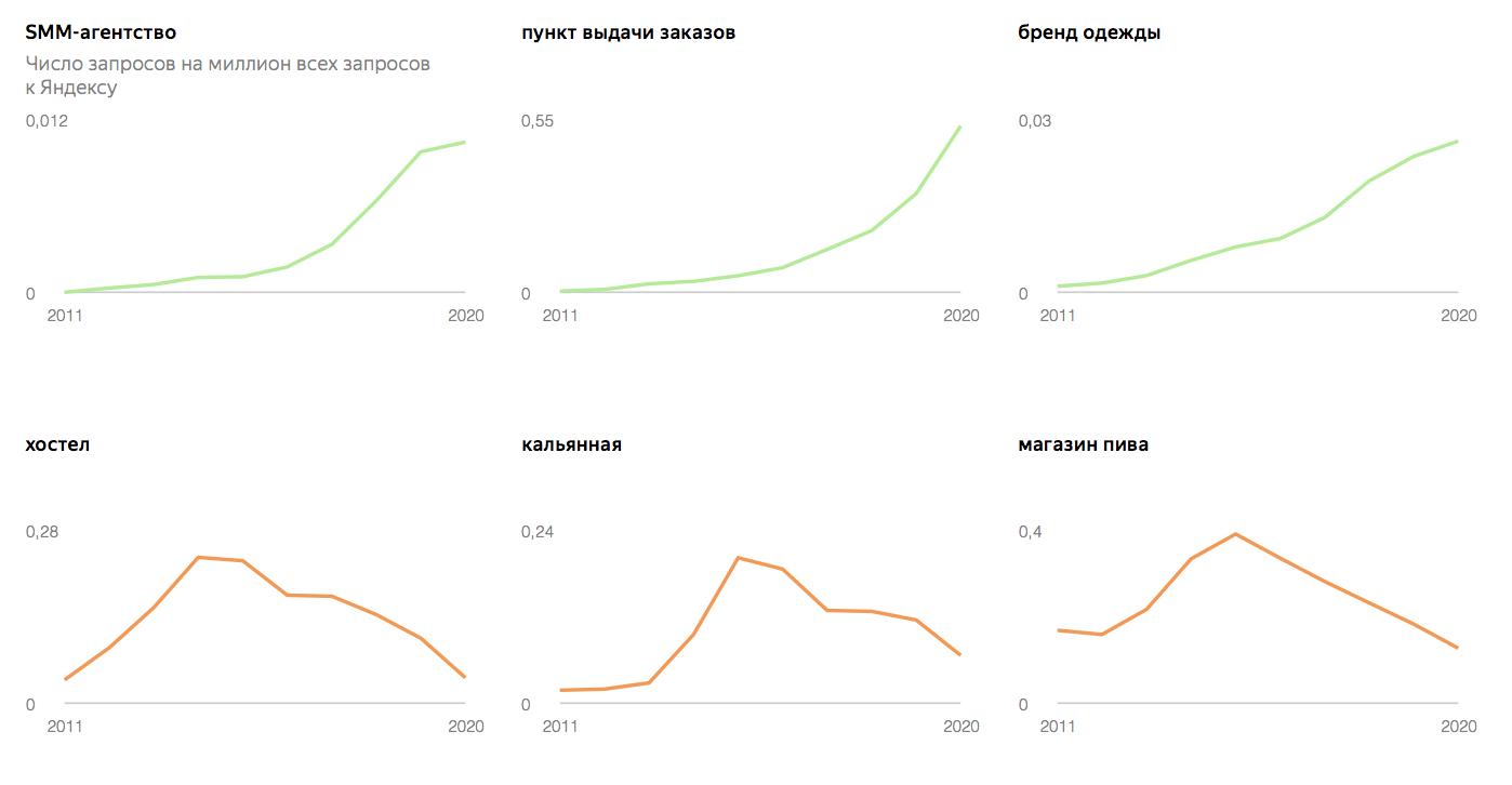 Самые популярные запросы по открытию своего бизнеса у россиян