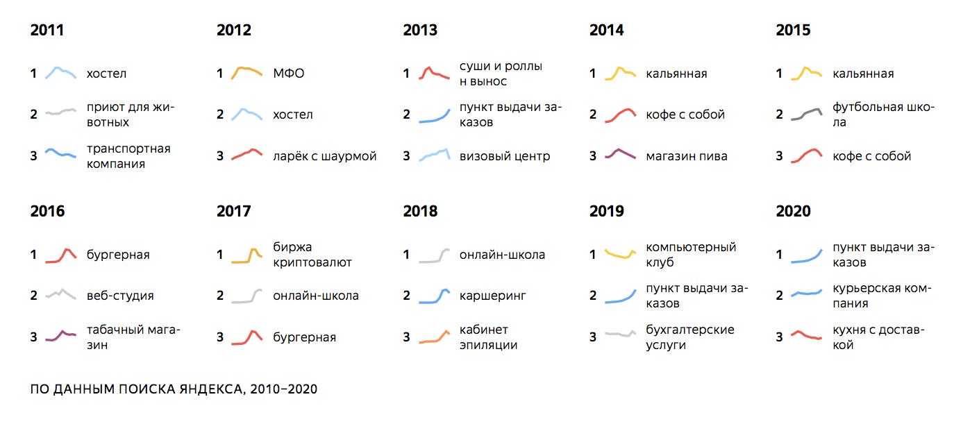 Популярные запросы об открытии своего бизнеса у россиян за последние 10 лет