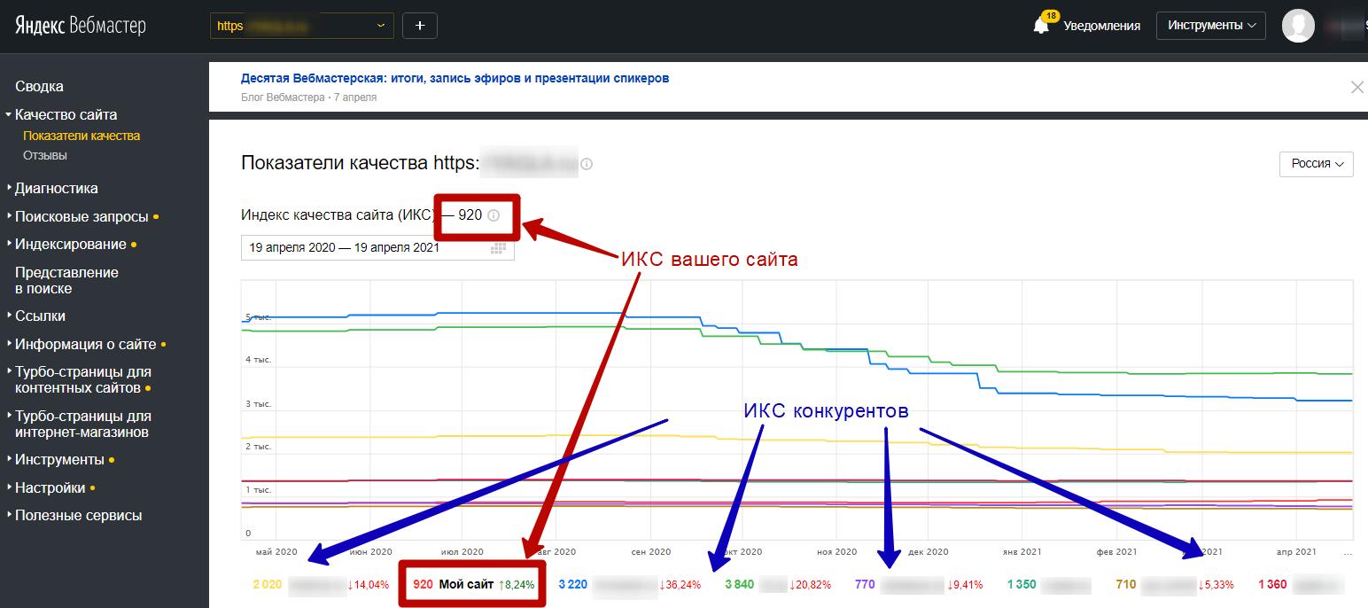 Яндекс Вебмастер – сравнение ИКС с конкурентами
