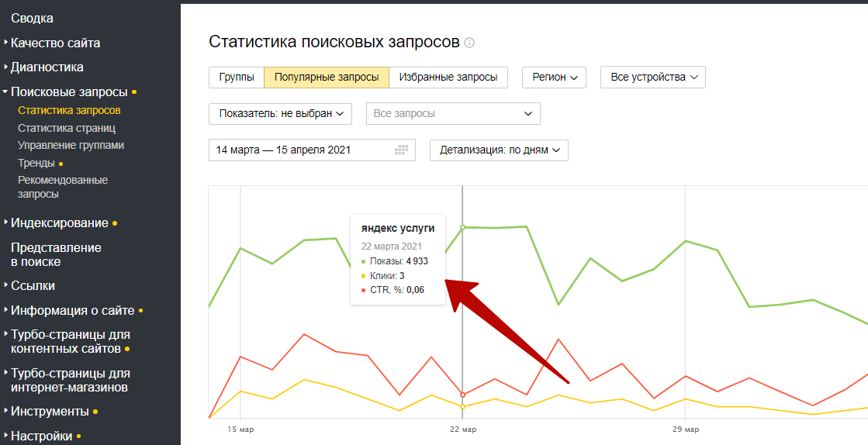 Яндекс Вебмастер – статистика поисковых запросов