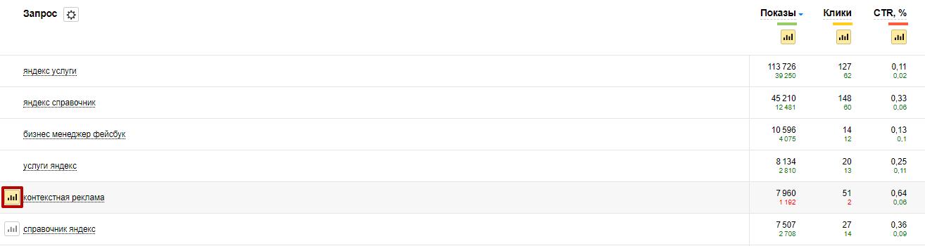 Яндекс Вебмастер – переход к детальной статистике по запросу