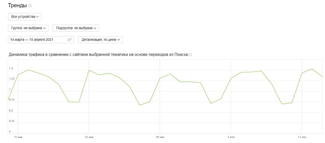 Яндекс Вебмастер – сравнение трафика с конкурентами