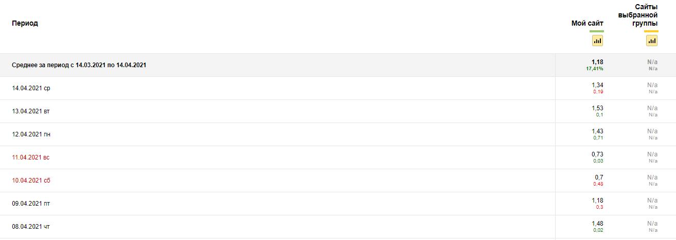 Яндекс Вебмастер – тренды