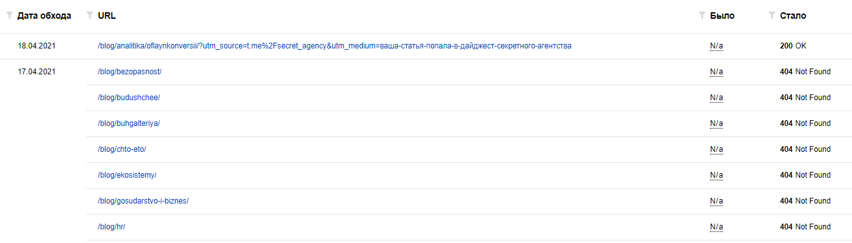 Яндекс Вебмастер – результаты обхода