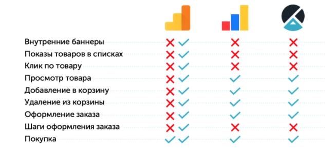 Сравнение по возможности отчетов электронной торговли Яндекс.Метрики, Google Analytics и Calltouch