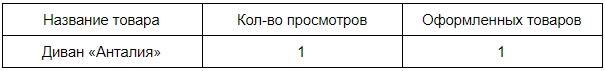 Название товара в отчете