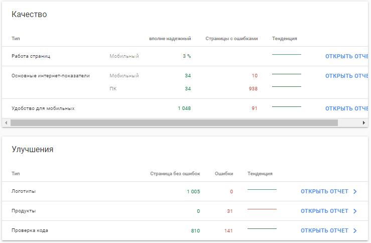 Google Search Console – карточки по качеству, улучшениям