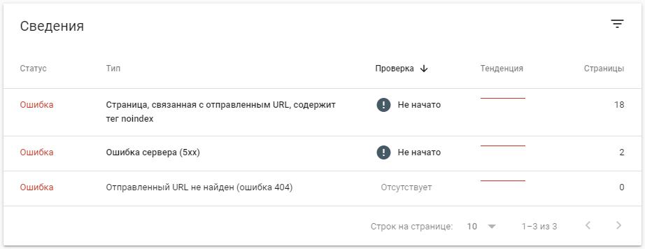 Google Search Console – блок Сведения