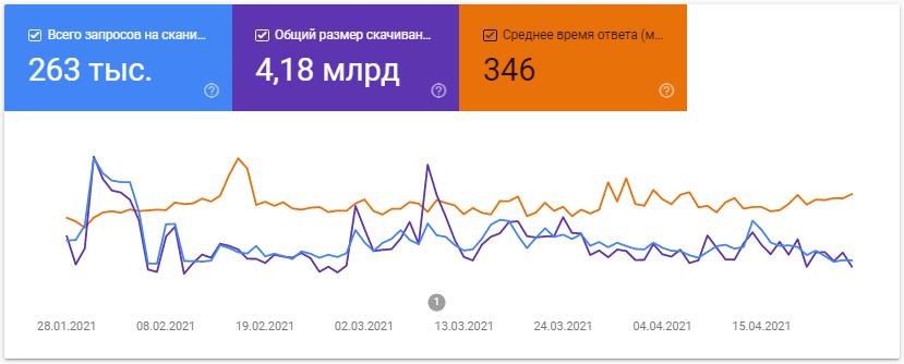 Google Search Console – график отчета по сканированию
