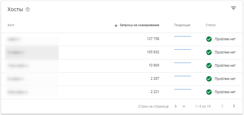 Google Search Console – хосты