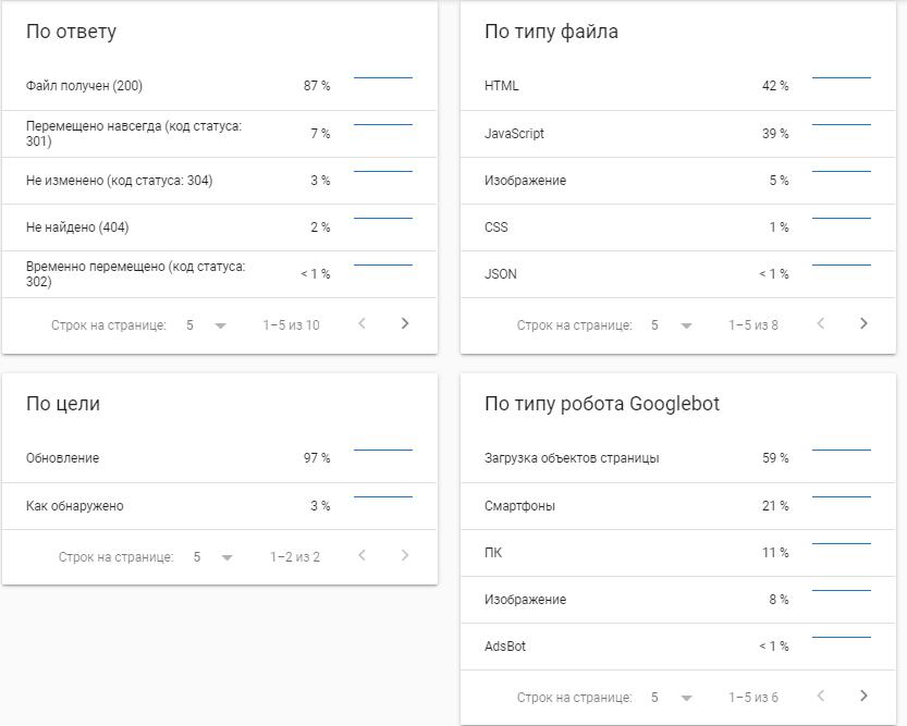 Google Search Console – данные о распределении запросов робота