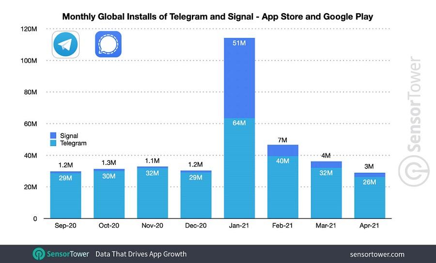 График прироста пользователей мессенджеров по данным Sensor Tower