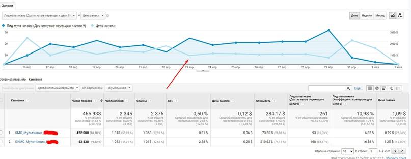 Кейс по КМС Google – статистика по конверсиям