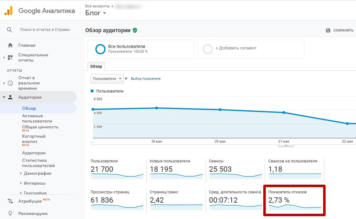 Поведенческие факторы на сайте – показатель отказов в Google Analytics