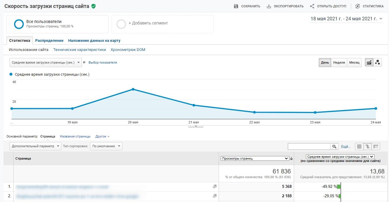 Поведенческие факторы на сайте – отчет «Скорость загрузки страниц» в Google