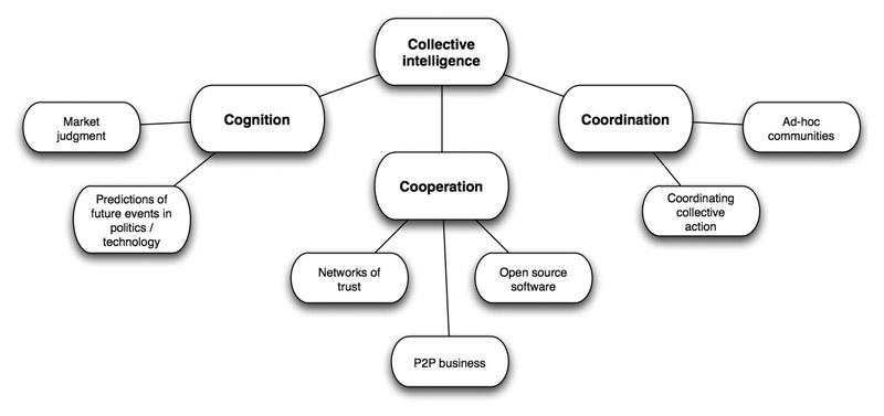 Интеллект-карты – пример