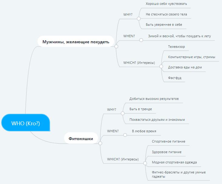 Интеллект-карты – пример сегментации с помощью интеллект-карты
